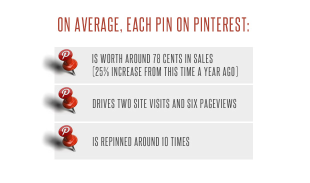 pinterest marketing edmonton
